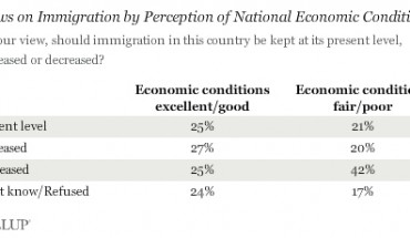 immigration-tendencies-depending-on-economic-outlook